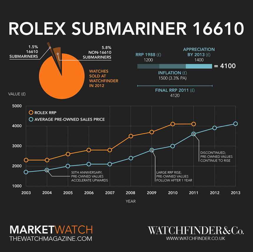 How The Rolex Submariner Zenith Movement Replica Submariner Watch Earned Its Place Feature Articles